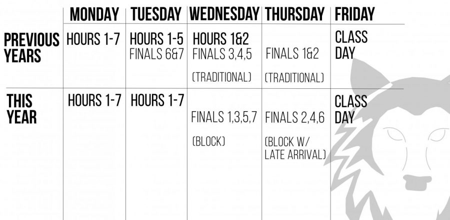 District announces revised finals schedule to fulfill senior hour requirements