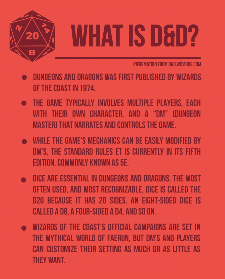 Information+from+the+Dungeons+and+Dragons+official+site.